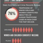 Human Trafficking in India | Guest Blog for Human Trafficking Awareness Day