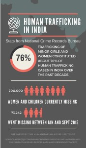 Kashi Syal Human Trafficking in India Infographic