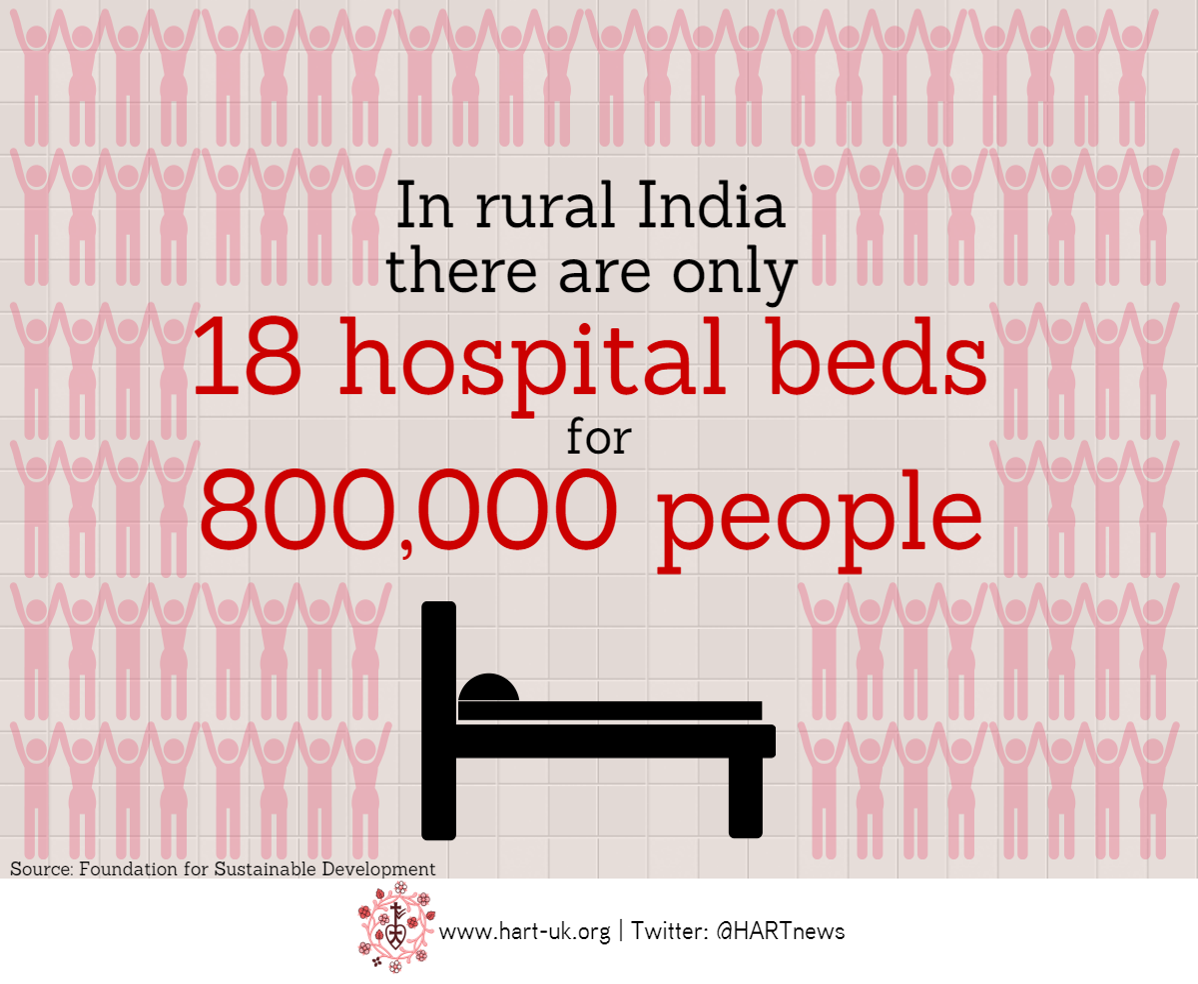 hospital beds rural india